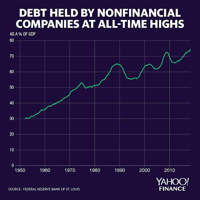 Non-financial companies are taking on record levels of debt relative to U.S. GDP, raising questions over whether or not the system is too exposed to leveraged loans. Credit: David Foster/Yahoo Finance