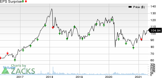 Cboe Global Markets, Inc. Price and EPS Surprise