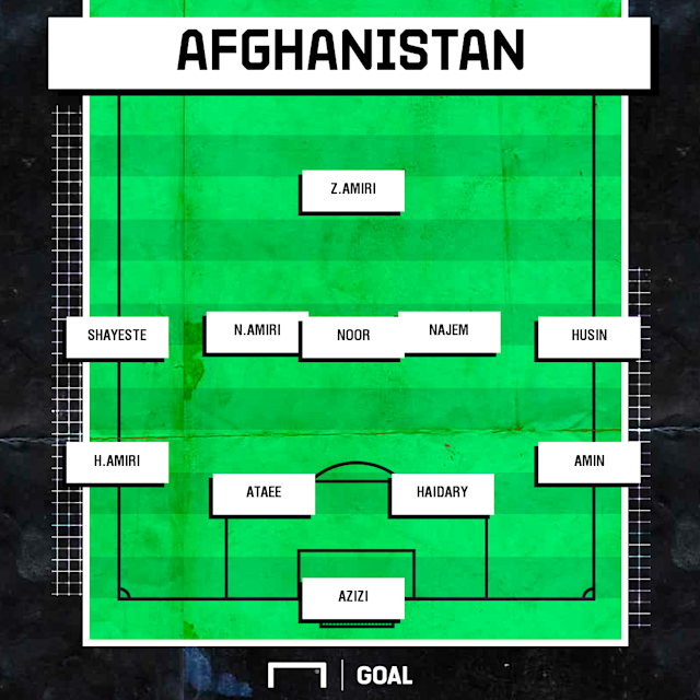 Afghanistan possible XI v India WCQ 2022