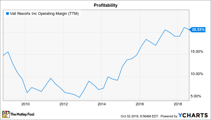 MTN Operating Margin (TTM) Chart