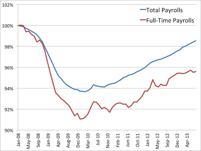 total versus full time payrolls