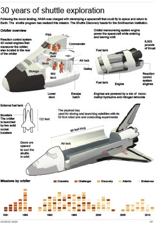 Graphic gives some information on the space shuttle and its missions