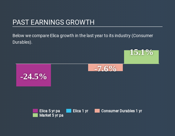 BIT:ELC Past Earnings Growth May 16th 2020