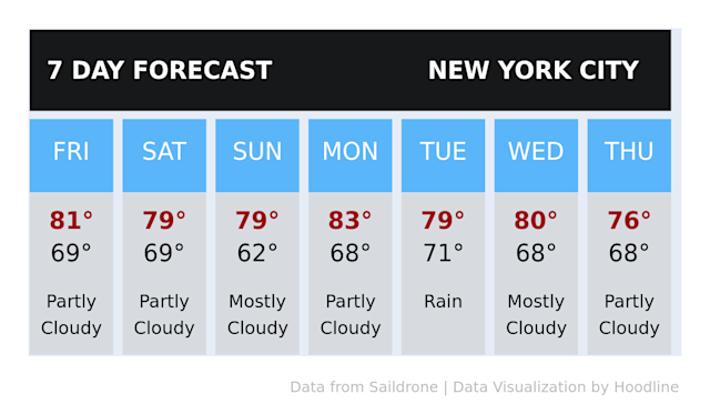 Weather today in New York City