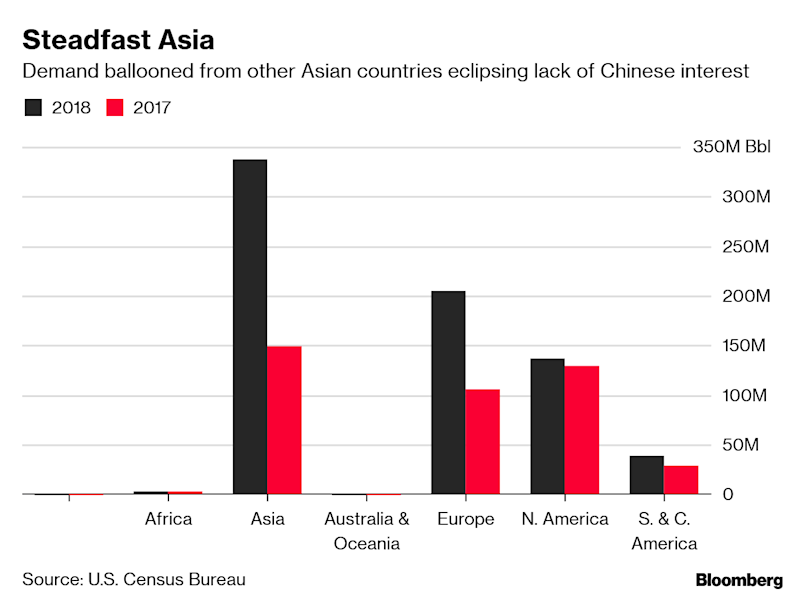 Asia Remained Top U.S. Oil Buyer in 2018 Despite China Trade Row