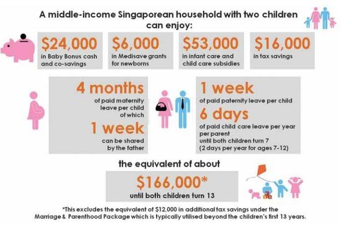 INFOGRAPH: Financial benefits of having a baby in Singapore
