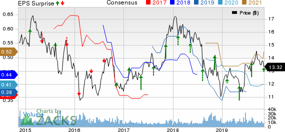 News Corporation Price, Consensus and EPS Surprise
