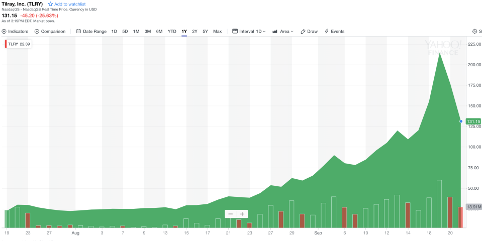 A chart of Tilray's stock shows its wild ride over the past week.