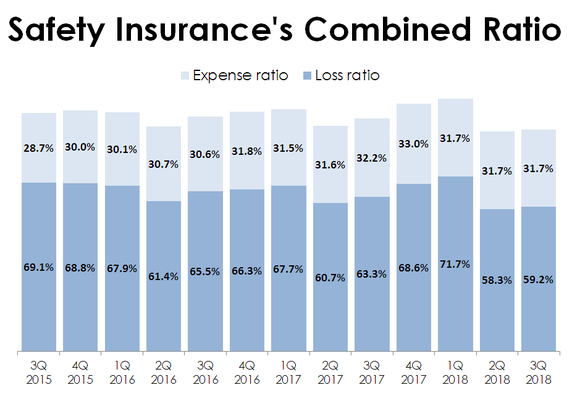 Chart of Safety Insurance Group's Loss and Expense Ratios