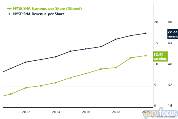 GuruFocus Snap-on revenue and earnings per share chart