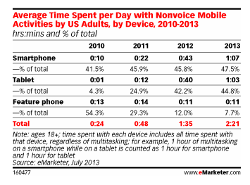Table showing average time adults spend with devices, 2010-2013