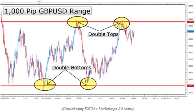 Learn_Forex_Higher_Probability_Candlestick_Entries_body_Picture_13.png, Learn Forex: Higher Probability Candlestick Entries