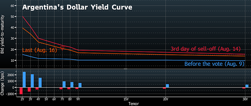Argentina Bonds May Be Worth Less Than 40 Cents in a Default