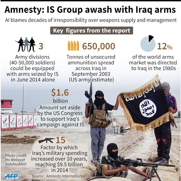 Graphic showing key figures from an Amnesty International report on the flow of weapons from Irsa to IS Group fighters 90x90mm) (AFP Photo/Jonathan Storey)
