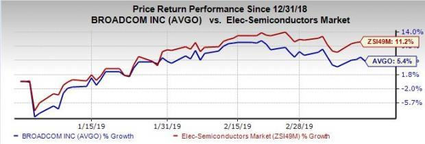 Broadcom (AVGO) Q1 Earnings Beat Estimates, Revenues Miss