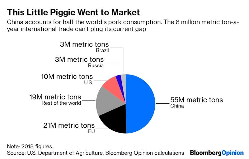 Pigs Will Fly Before China Solves Pork Inflation