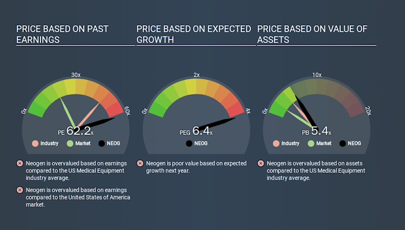 NasdaqGS:NEOG Price Estimation Relative to Market, January 20th 2020