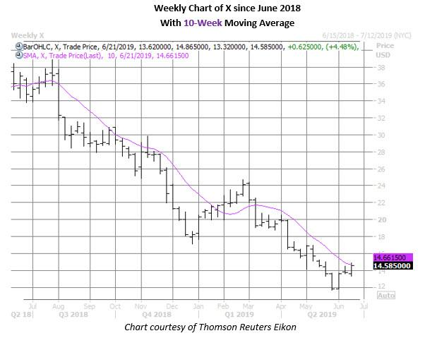 x stock weekly price chart on june 18