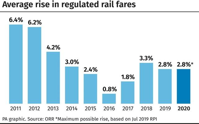 Average rise in regulated rail fares