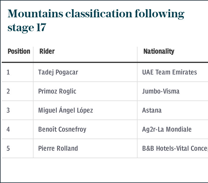 Mountains classification following stage 17
