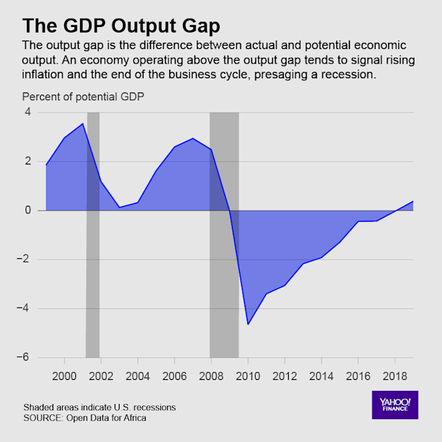 The U.S. gross domestic product output gap is inching toward a focal point.