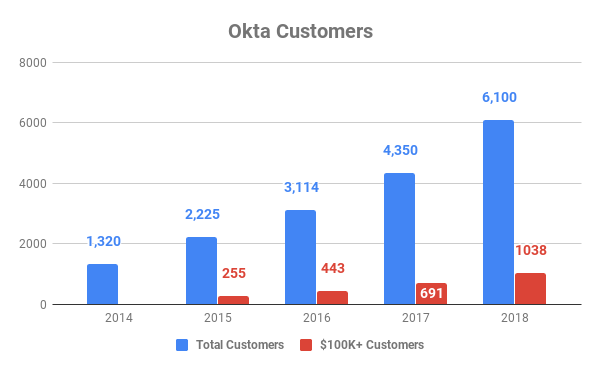 5 Reasons to Buy Okta Stock and Never Sell