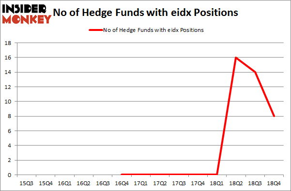 No of Hedge Funds with EIDX Positions