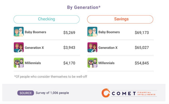 A chart shows how much each generation needs in saving and a checking account to feel comfortable.