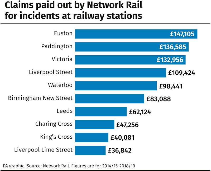 Claims paid out by Network Rail for incidents at railway stations.