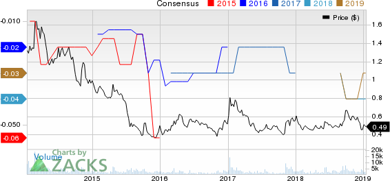 Denison Mine Corp Price and Consensus