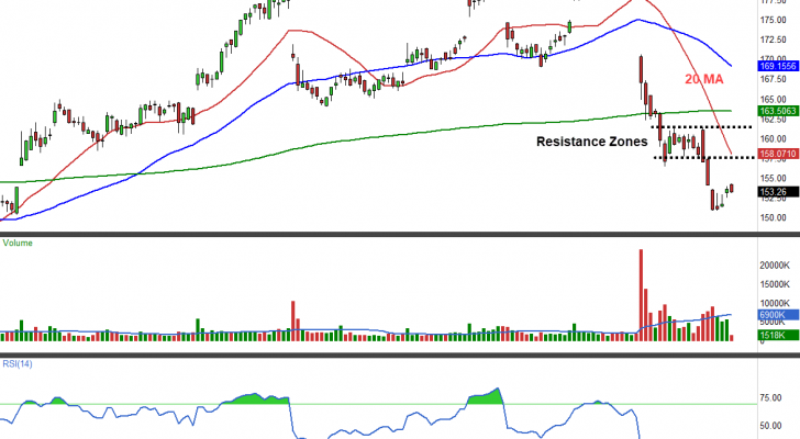 Bet on More Pain for Costco Wholesale Corporation (COST)