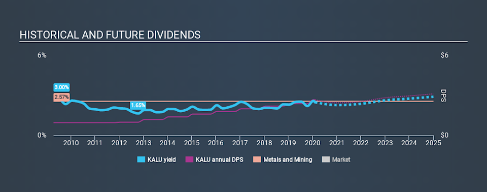 NasdaqGS:KALU Historical Dividend Yield, February 7th 2020