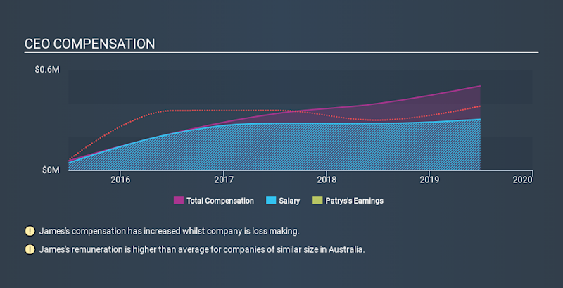 ASX:PAB CEO Compensation, January 18th 2020
