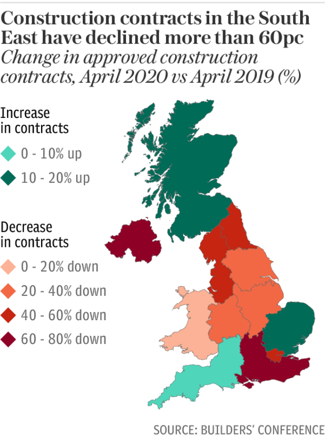 Construction contracts in the South East have declined more than 60pc