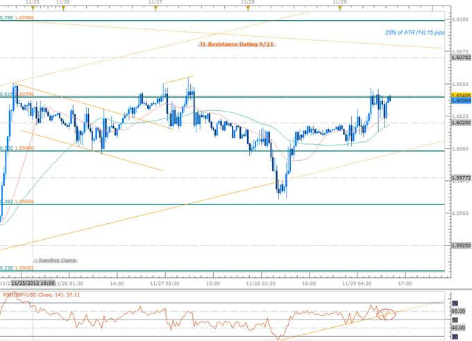 Forex_GBP_AUD_Scalps_in_Focus_Amid_Ranging_Prices-_BoE-RBA_on_Tap_body_Picture_4.png, Forex: GBP, AUD Scalps in Focus Amid Ranging Prices- BoE, RBA on Tap