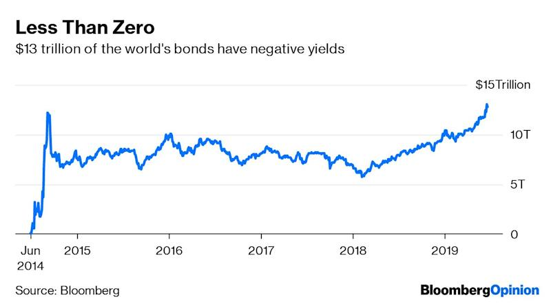 """(Bloomberg Opinion) -- Enter the phrase """"reach for yield"""" into Google, and the search engine will return 335,000 results in less than a second. So no-one should be blindsided by the revelation that investment managers have been tempted to boost returns by buying riskier securities in recent years. Regulators should stillbe asking hard questions right now of the portfolio managers they oversee.H2O Asset Management, a unit of French bank Natixis SA, is seeingbillions of euros head for the door after the Financial Timesreported last week that the fund had bought a bunch of bonds linked to entrepreneur Lars Windhorst.While the firm was transparent in reporting the securities it held, it took the FT to trace the threads between an Italian lingerie maker and a German real estate company and link them back to Windhorst. To investors, it looks like H2O loaned a large sum of money to the entrepreneur, dressing its actions up as a series of uncorrelated investments in private bonds sold by a diverse range of companies.Announcing a package of measures intended to stem the withdrawals, Natixis said on Monday that the fund had switched to """"record these securities at their transactional value in case of an immediate total sale, rather than recording them at their standard market value.""""I have no idea what the alleged standard market value for such illiquid securities would be and, I wouldsuggest, neither does H20, no matter how hard it worked its spreadsheet to perform whatever cashflow analysis it could on Windhorst's companies. But after """"valuations obtained this Sunday from international banks,"""" H2O has revalued its holdings.H2O isn't saying what the new, lower """"transactional"""" valuations are. But the drop in the bonds' aggregate weighting in the funds to less than 2% of assets under management, down from as much as 9.7% less than a week ago, gives some flavor of the discounts being applied.The move suggests Bruno Crastes, H2O's co-founder and chief executive officer, is consid"""