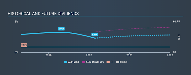 XTRA:AEIN Historical Dividend Yield, February 23rd 2020