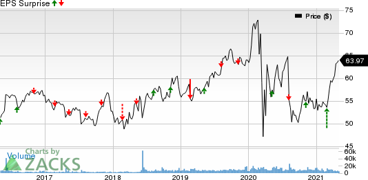 Evergy Inc. Price and EPS Surprise