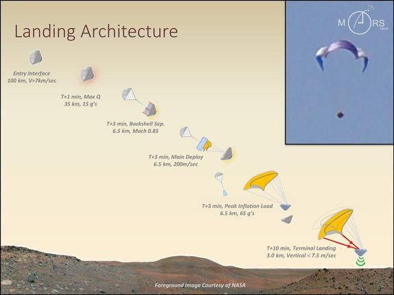 Hang Gliders on Mars: Innovative Idea to Land Probes on Red Planet