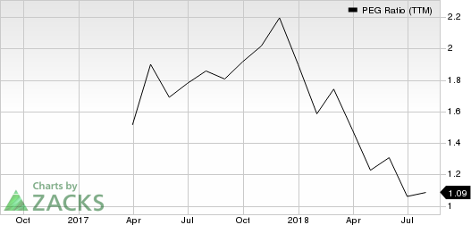 Top Ranked Growth Stocks to Buy for August 23rd
