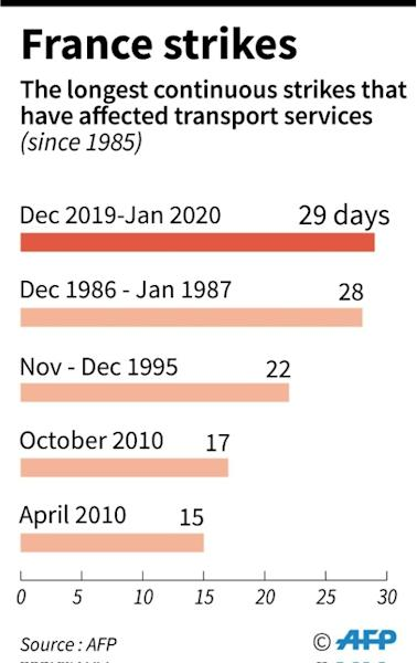 The longest continuous strikes in France that have affected transport services, since 1985