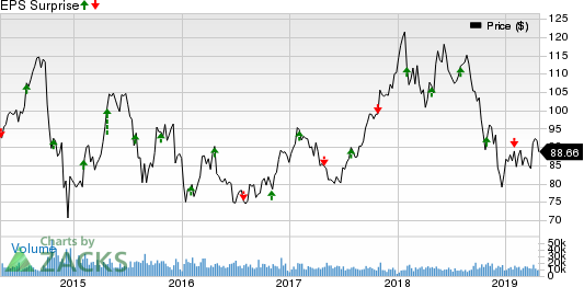LyondellBasell (LYB) Q1 Earnings Beat, Sales Miss Estimates