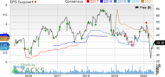 Energizer Holdings Inc Price, Consensus and EPS Surprise