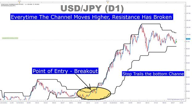 Polarity_Point_For_Trading_Trends_body_Picture_4.png, How to Spot the Polarity Point on Charts to Effectively Trade Trends