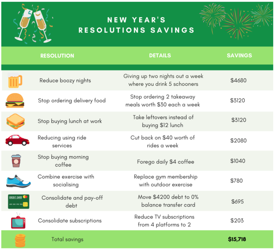 Mozo's has shared its New Years resolution breakdown. Image: Mozo