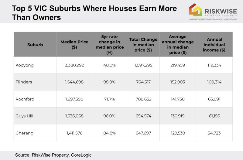 The top 5 VIC suburbs where houses earn more than owners. Source: RiskWise