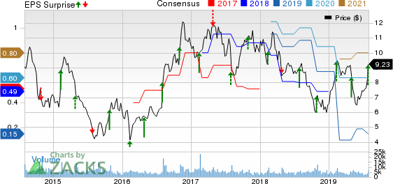Amkor Technology, Inc. Price, Consensus and EPS Surprise