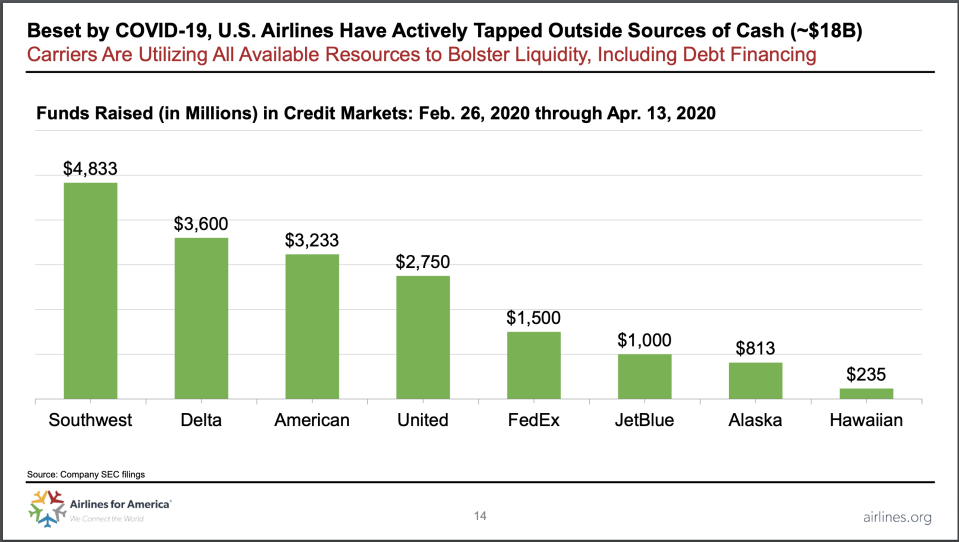 The trade group Airlines for America reports the major carriers are scrambling to line up billions of dollars in new credit.