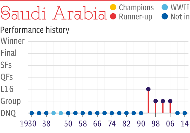 World Cup record: Saudi Arabia