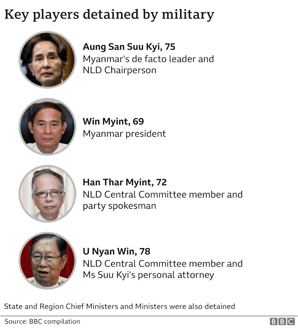 Key players detained by military